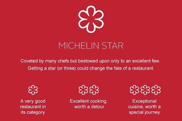 Giải thưởng Michelin