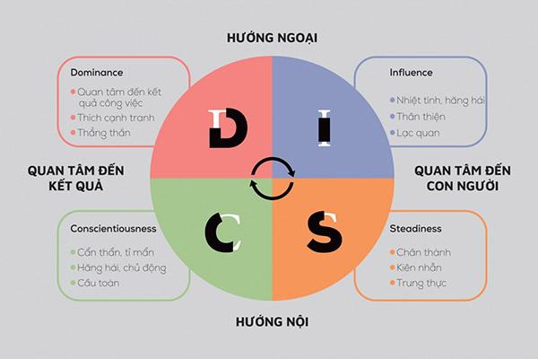 4 nhóm tính cách của disc