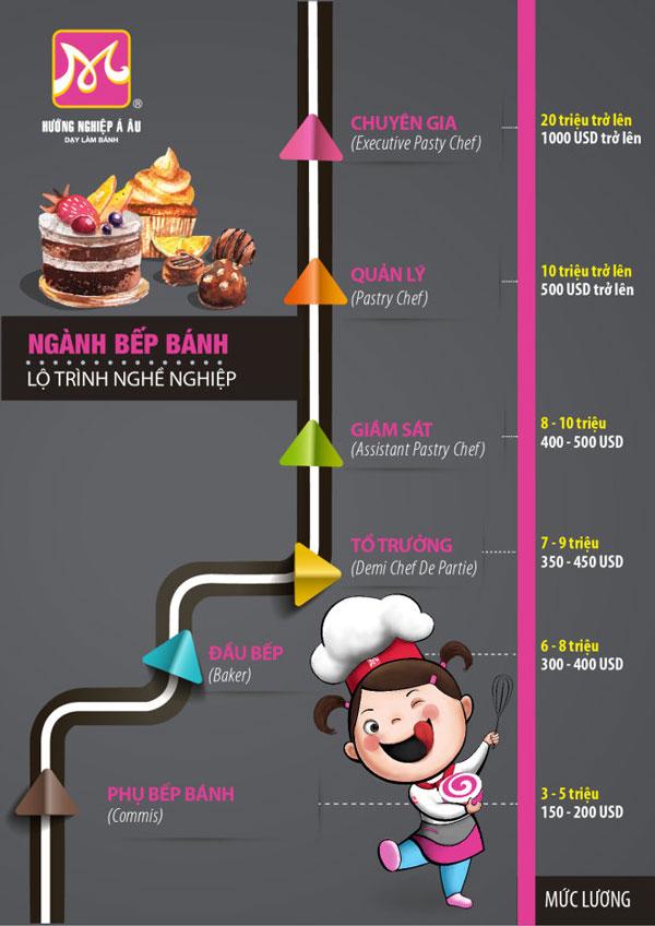 lộ trình phát triển nghề làm bánh