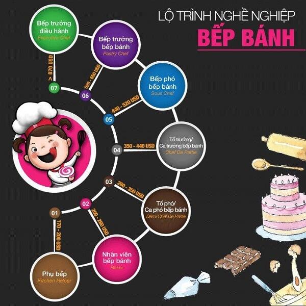 hình ảnh lộ trình thăng tiến ngành bánh