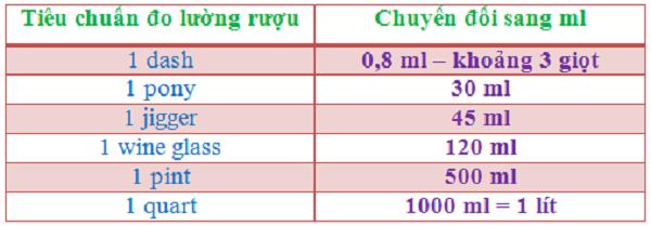 hình ảnh bảng tiêu chuẩn đo lường rượu
